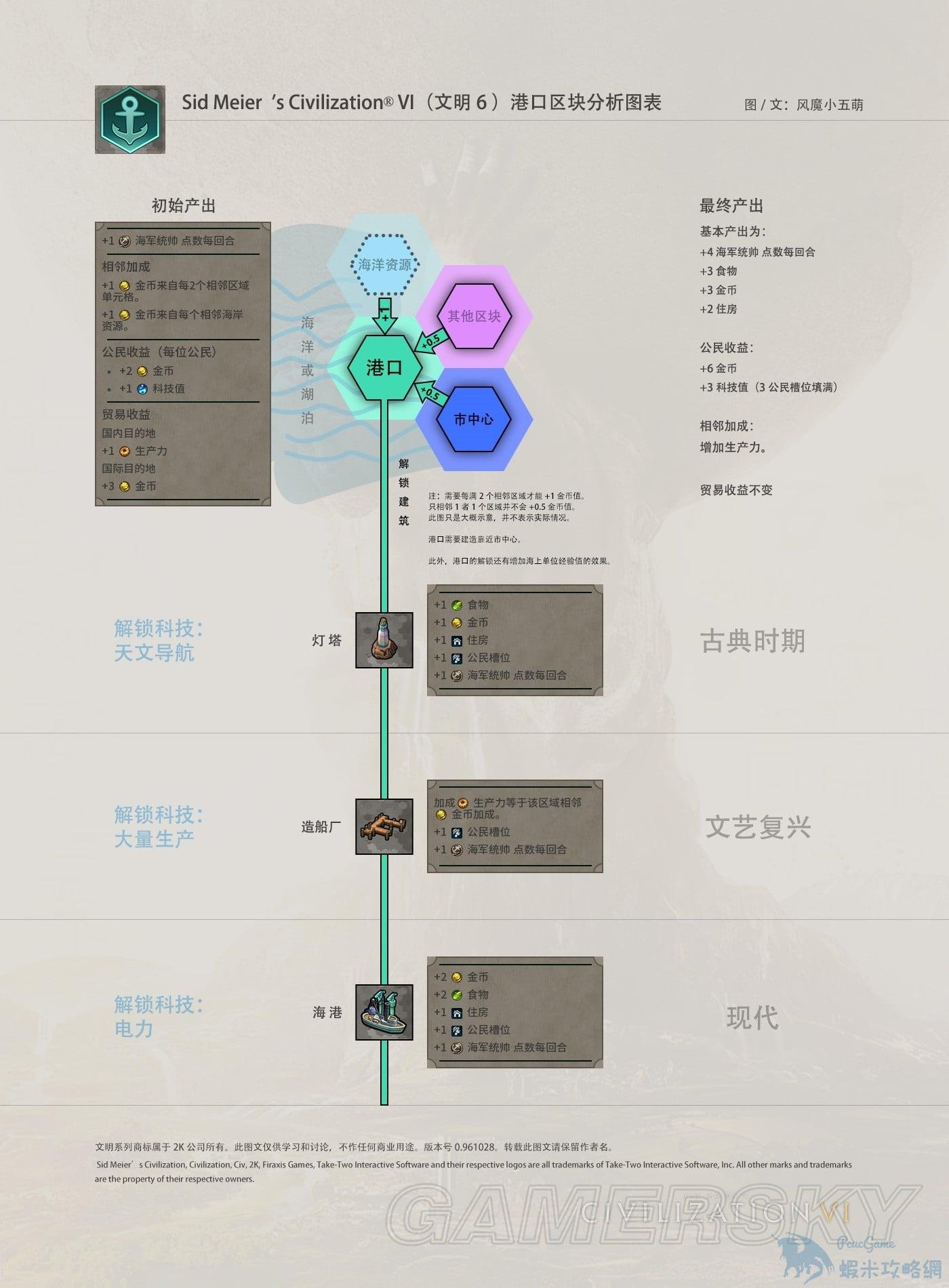 文明帝國 6 區塊加成內容圖文詳解 區塊加成怎麼計算