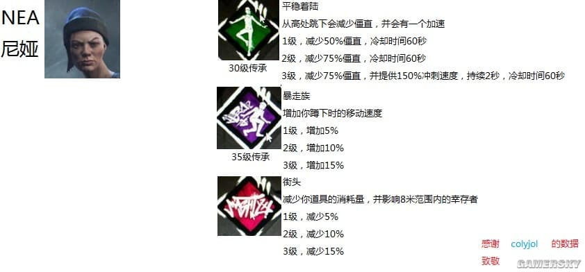 黎明死線 Dead by Daylight 倖存者全技能介紹及推薦 倖存者技能怎麼搭配