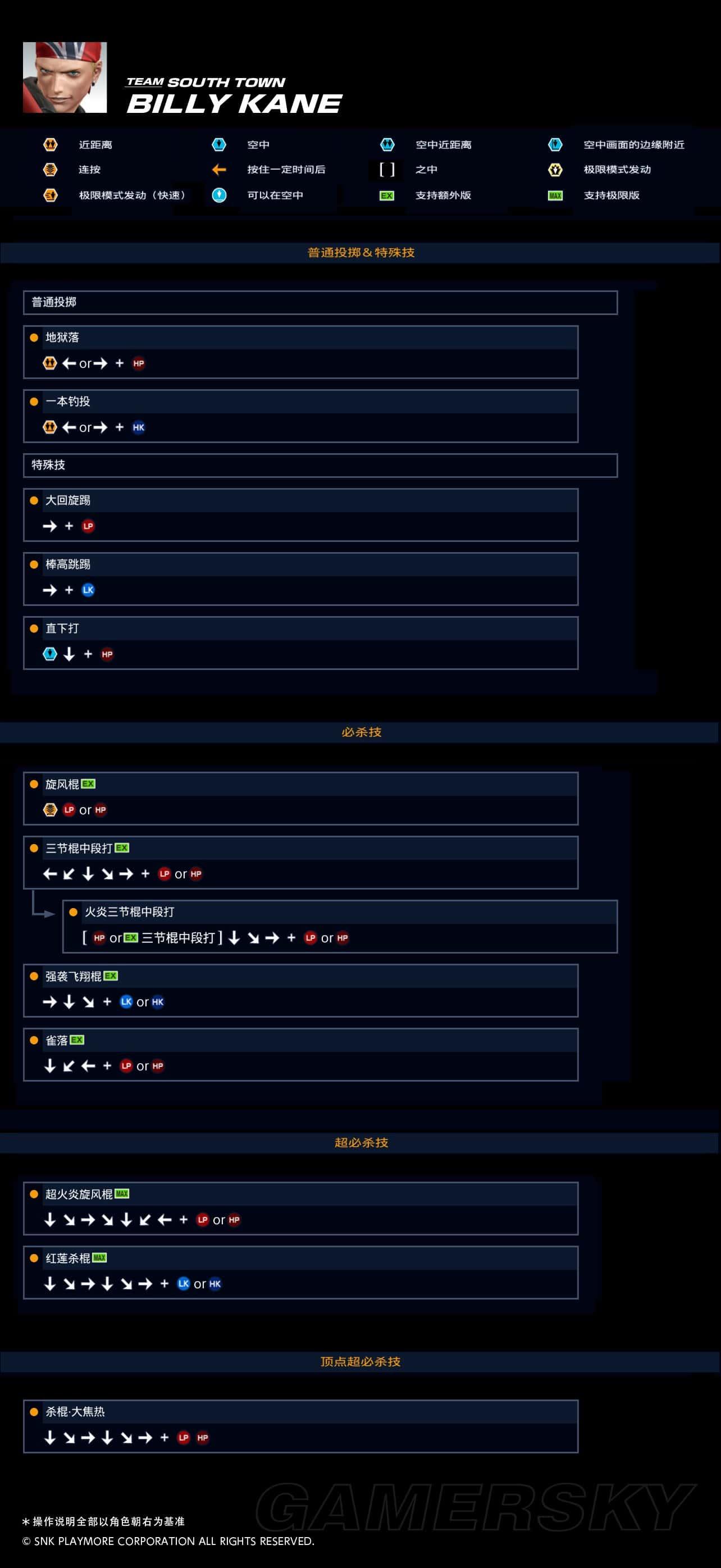 拳皇14 角色出招表及背景資料
