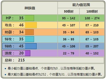 最終幻想 15 Final Fantasy XV(FF15) 冷掉的罐頭獲得方法 冷掉的罐頭在哪獲取