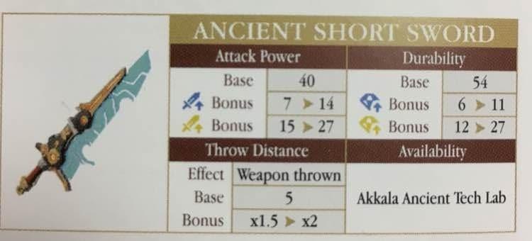 薩爾達傳說荒野之息 熱門武器圖鑑及面板數據對比 武器傷害系統分析