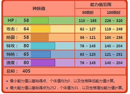 【攻略】 Pokemon GO 火岩鼠屬性圖鑑 火岩鼠值得培養嗎