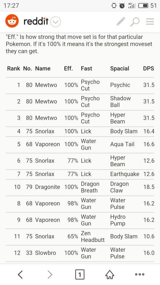 【攻略】 Pokemon GO 輸出傷害排行榜 傷害最高精靈介紹