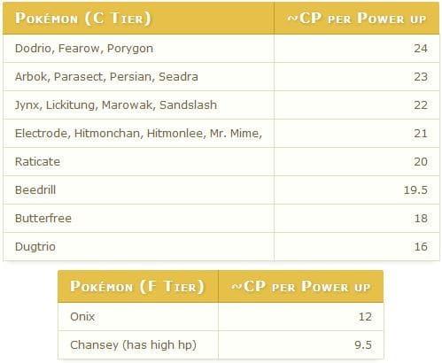 【攻略】 Pokemon GO 精靈成長表 CP值成長表