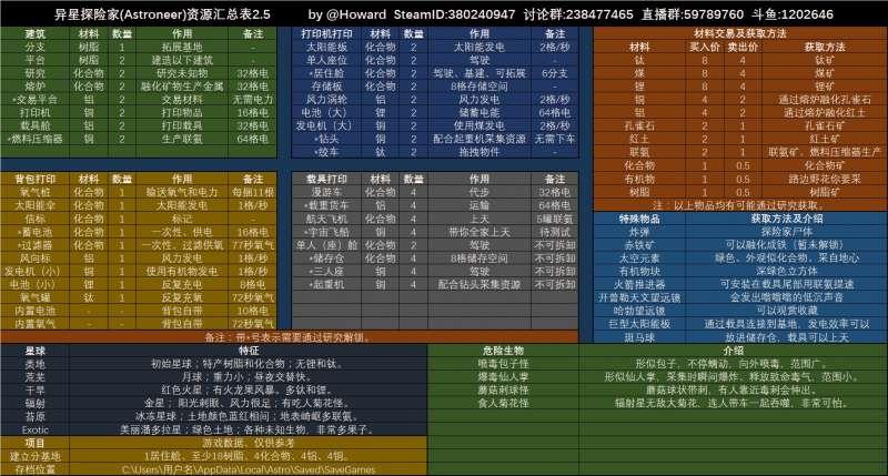 異星探險家 資源攻略 全資源匯總表