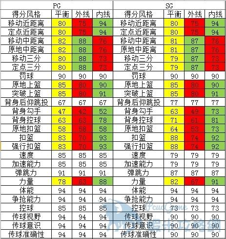 NBA2K16 MC模式後衛能力值上限