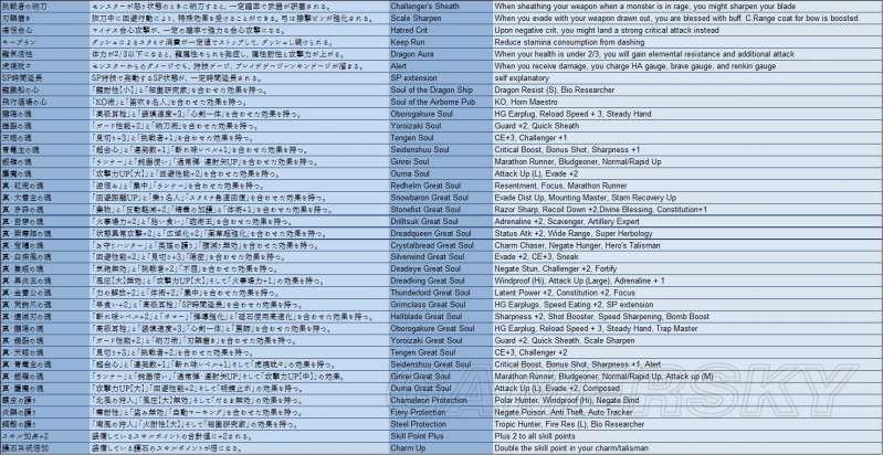 魔物獵人XX 新技能列表及效果介紹