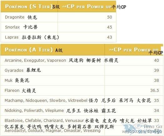 【攻略】Pokemon GO 精靈CP上限計算方法 精靈可強化次數分析