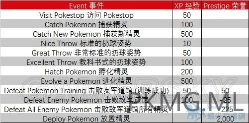 【攻略】Pokemon GO 經驗值獲取攻略 升級解鎖獎勵