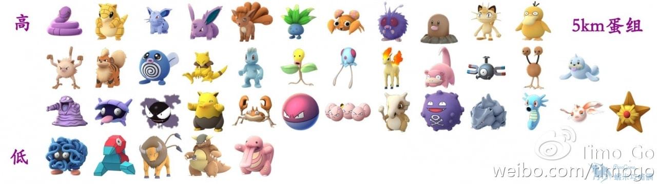 【攻略】Pokemon GO 精靈孵蛋進階攻略 孵蛋玩法分析