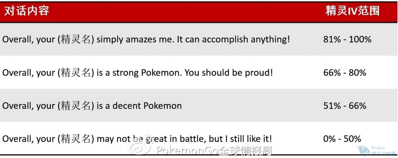 【攻略】 Pokemon GO 精靈鑒定功能詳解 各隊長對話情報