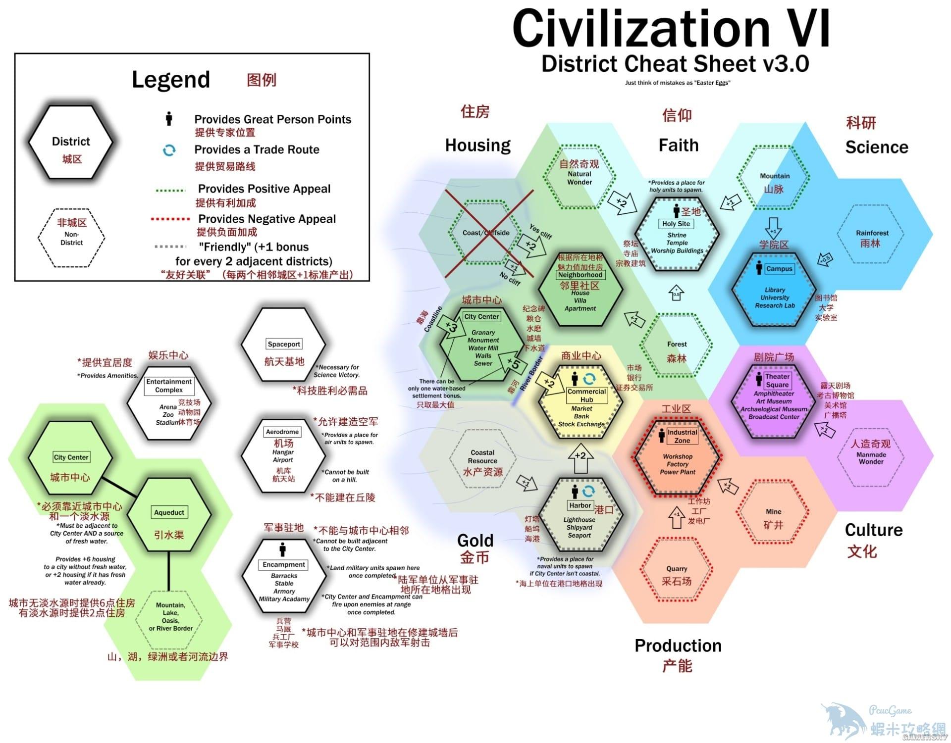 文明帝國 6 區域相鄰加成效果圖解 城市相鄰加成