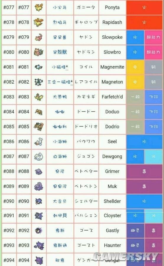 【攻略】精靈寶可夢:GO全精靈屬性及中文名