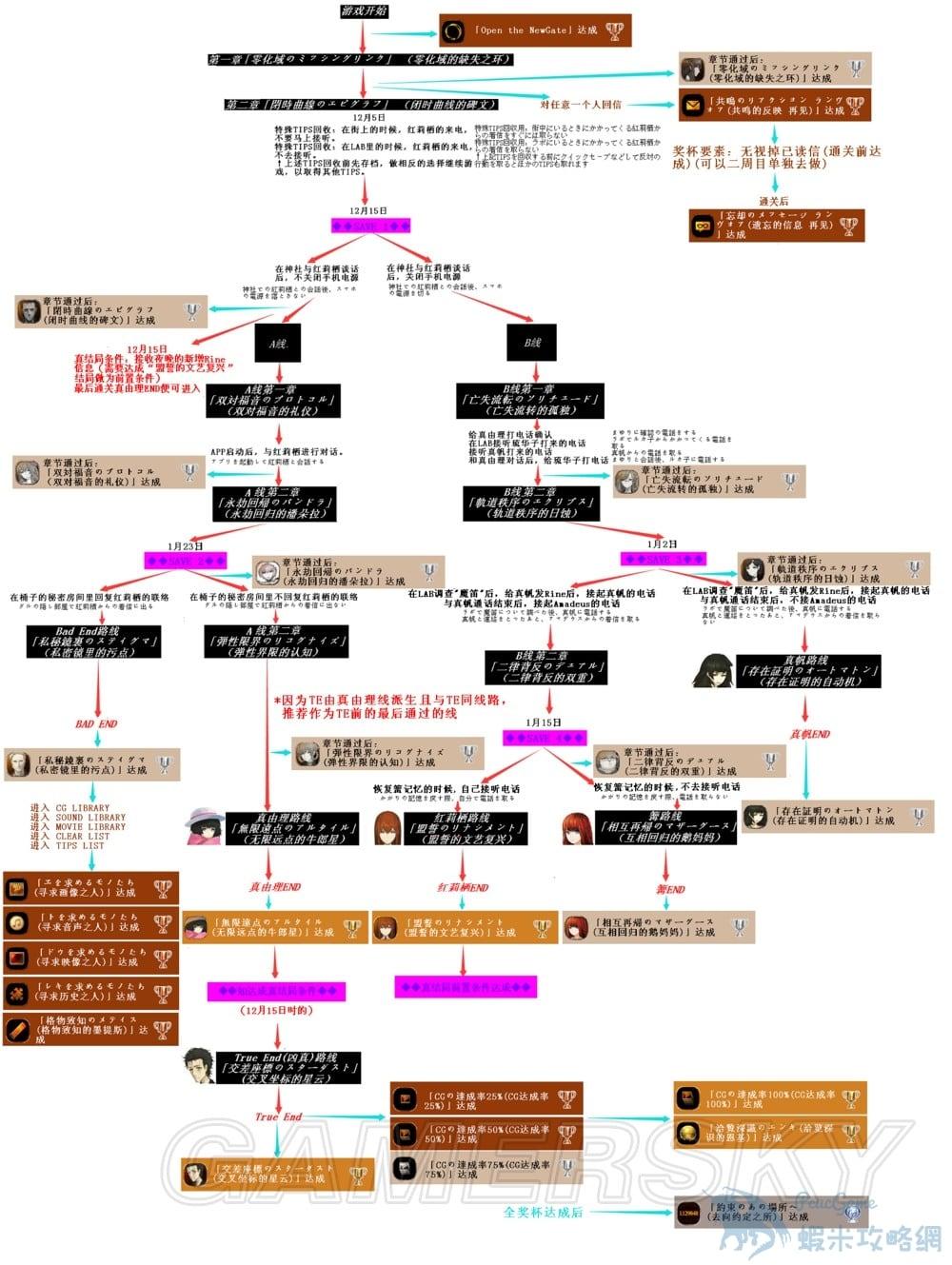 命運石之門0 全劇情流程及白金攻略