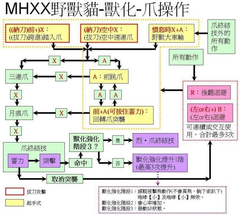 魔物獵人XX 獵貓主動被動技能介紹及解鎖條件