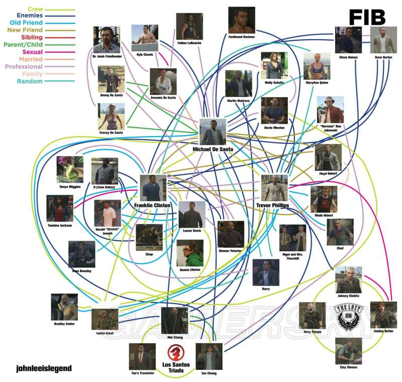 GTA5人物關係圖 麥克老崔強尼等主要人物關係圖