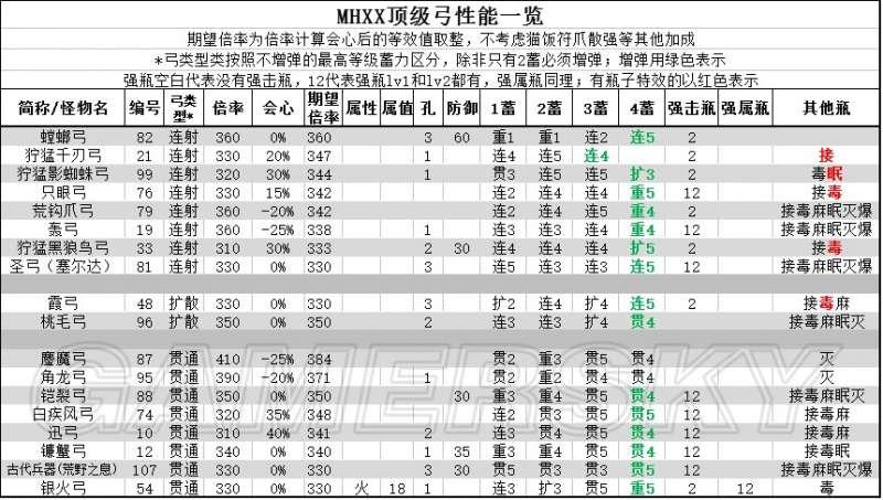 魔物獵人XX 頂級弓面板屬性及配裝分析