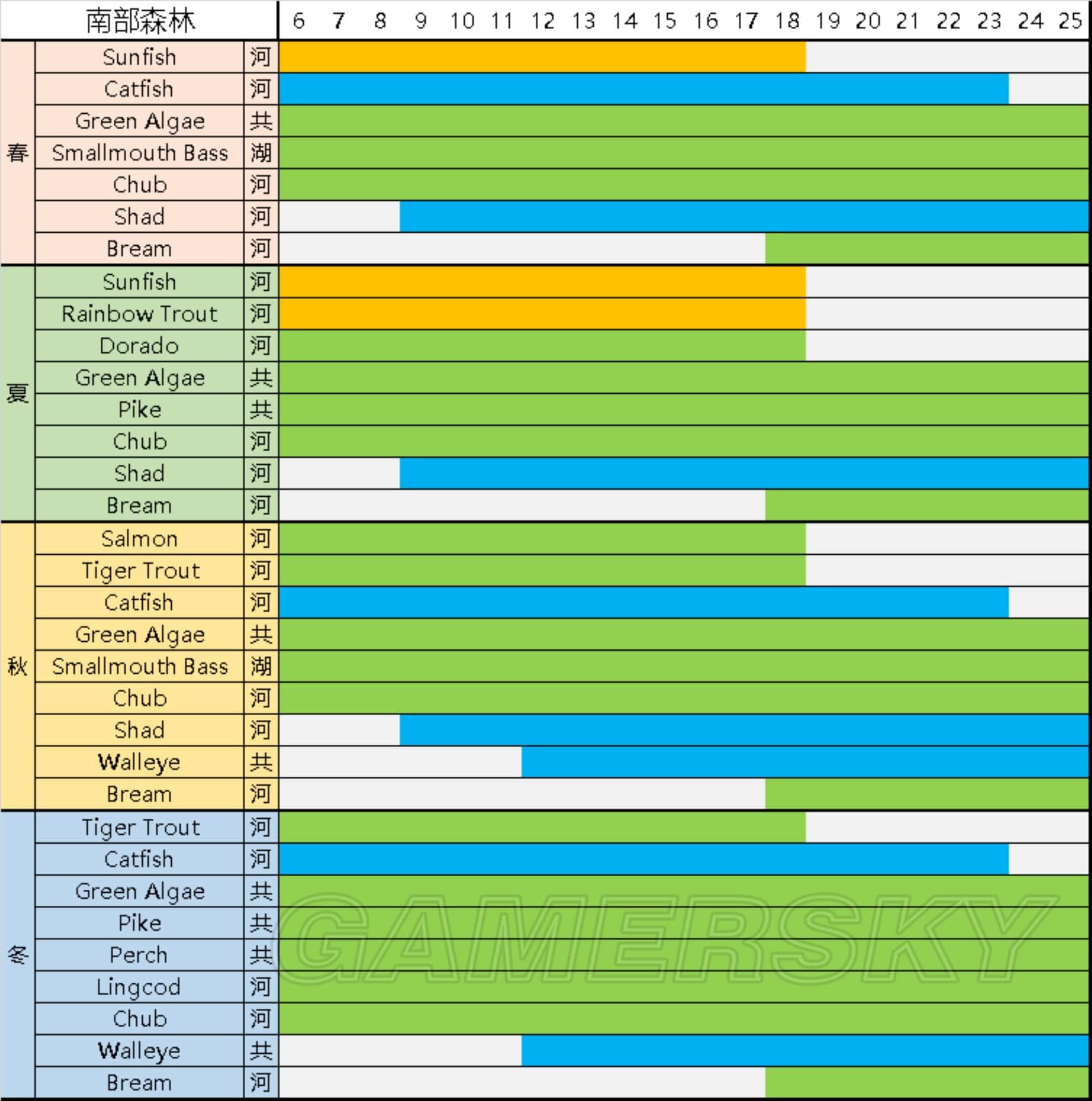 Stardew Valley 全地點季節釣魚時間表