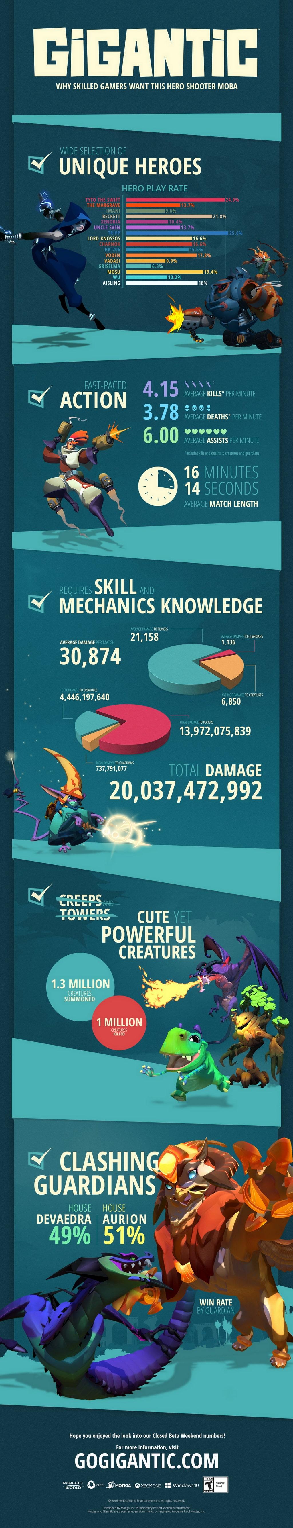 第三人稱線上射擊遊戲《巨獸》於 12 月 8 日北美、歐洲展開公測《Gigantic》