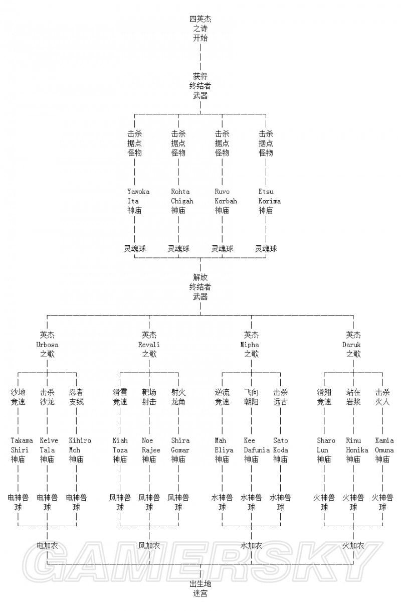 薩爾達傳說荒野之息 英傑之詩DLC主線流程圖