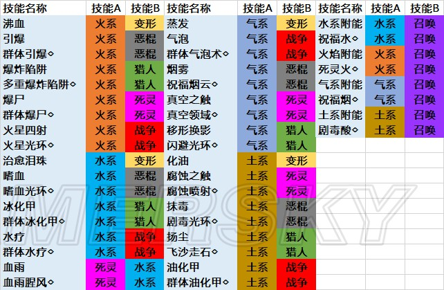 神諭:原罪2 技能合成表