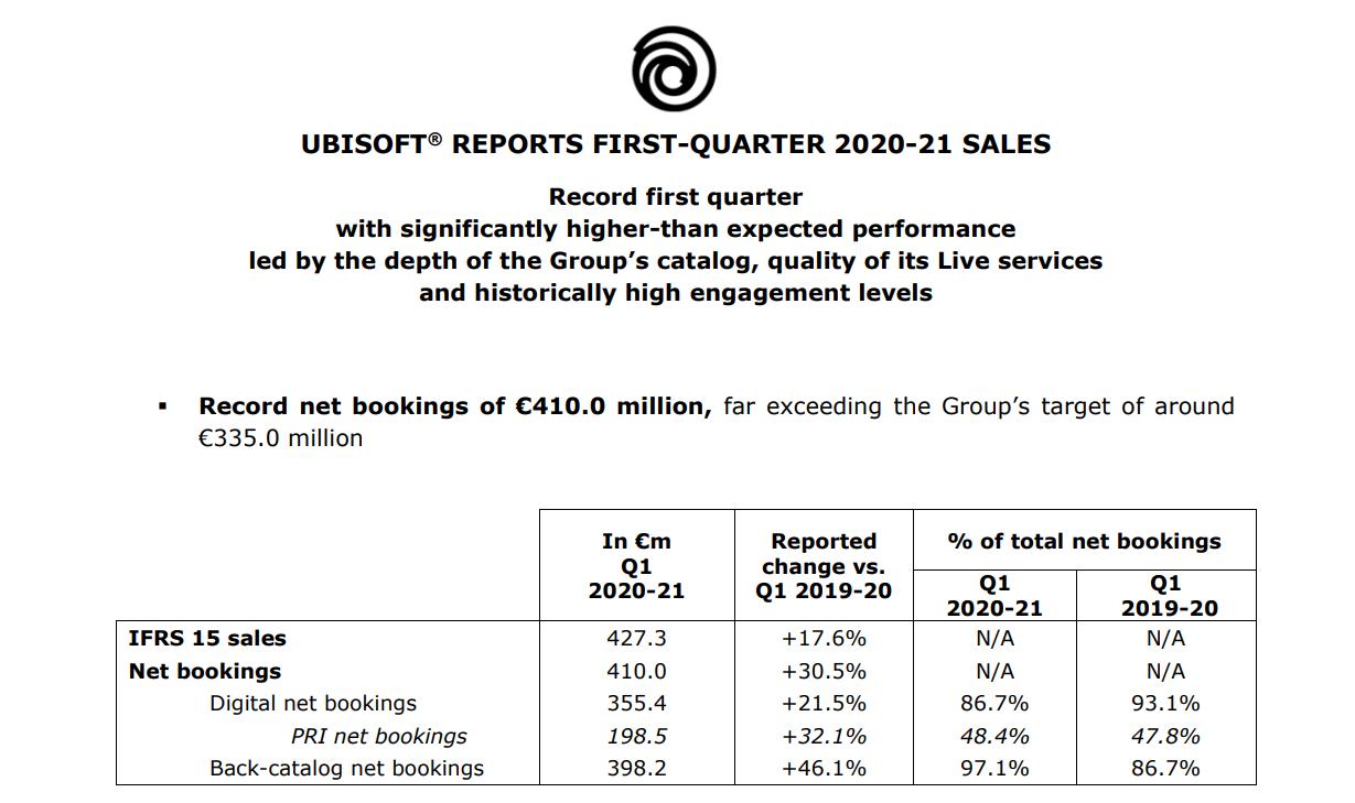 UBISOFT REPORTS FIRST QUARTER