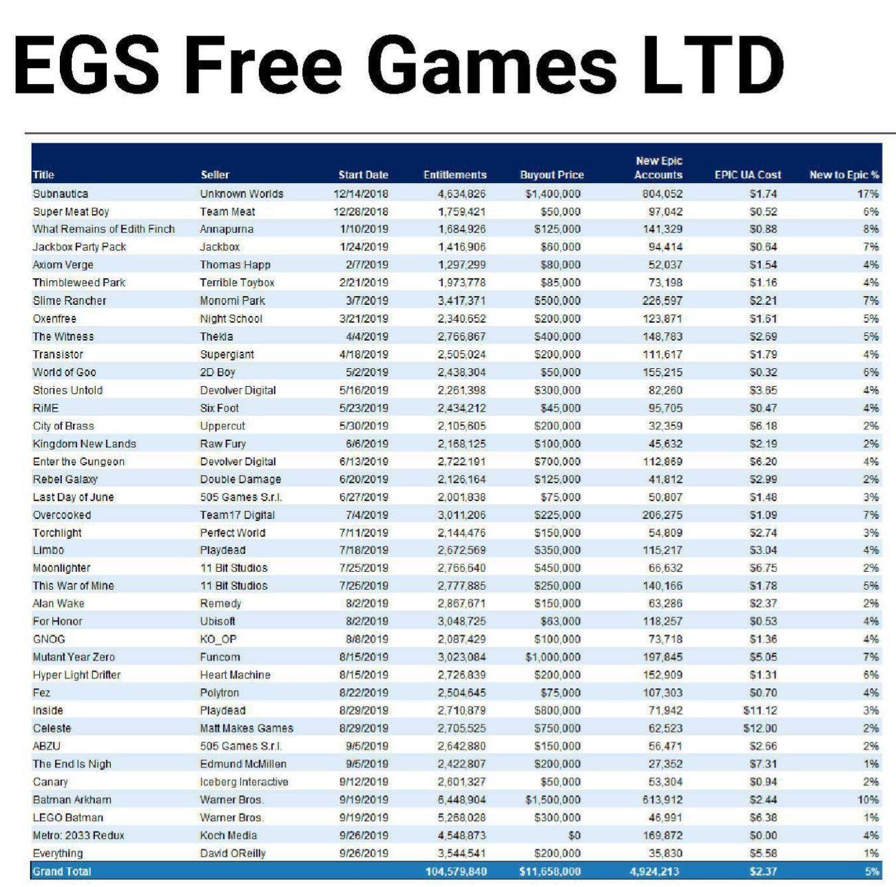 Epic免費遊戲花費